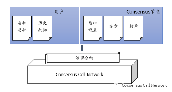 fp:Consensus Cell Network的组织治理